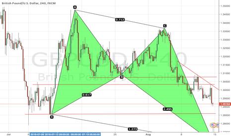 GBPUSD: GBPUSD bullish pattern