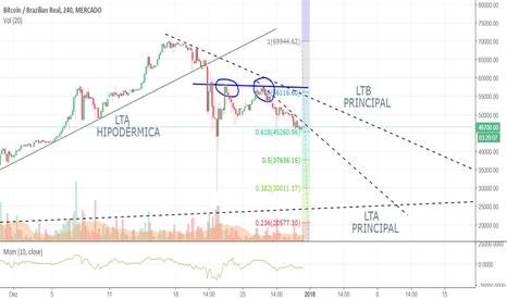 BTCBRL: Bitcoin / Real - Última correção a caminho... ? ? ?