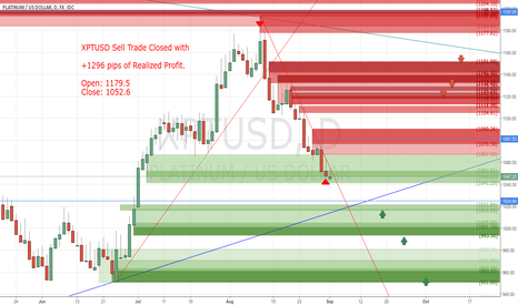 XPTUSD: Sell Trade Closed with +1296 pips of Realized Profit