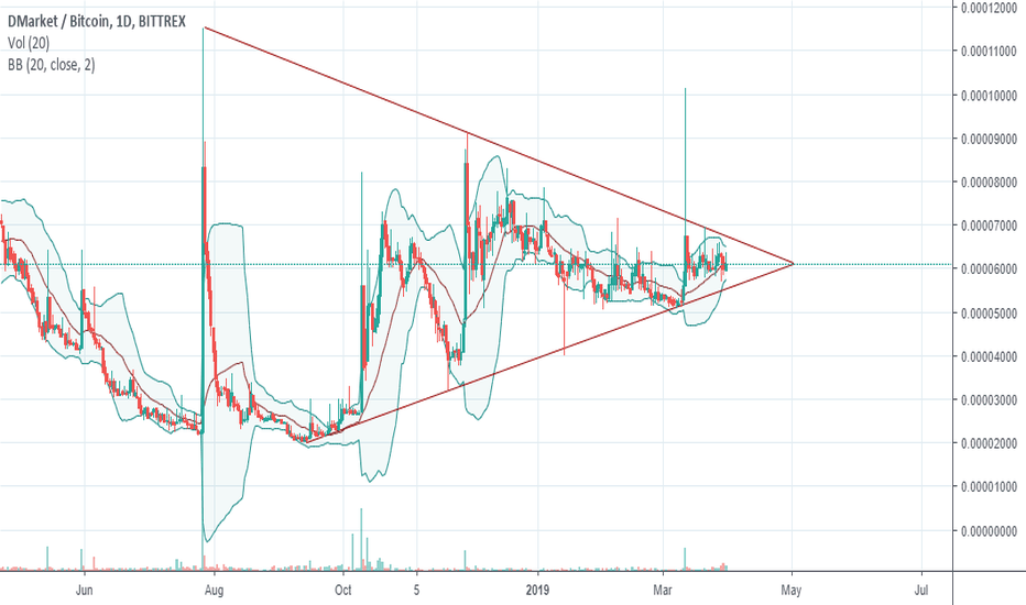 waves coin tradingview