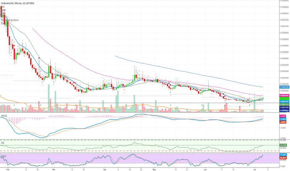 UKGBTC: Unikoin Gold (UKG) Massive Potential (1000%+ Profits Potential)