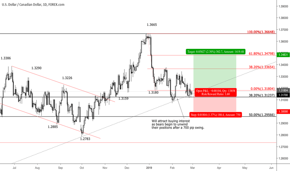 Usdcad Oil Weighing Heavy On Cad