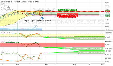 XLY: XLY LOOKING VERY BULLISH