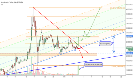 BCHUSD: BCHUSD support and resistance