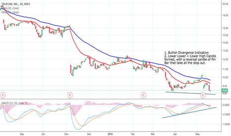 TRUE: TRUE Daily Chart Analysis