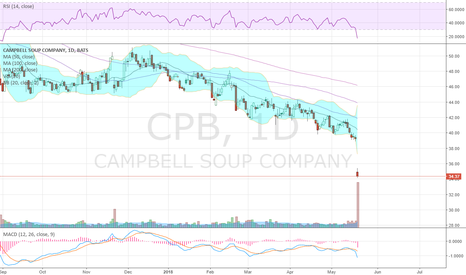 CPB: Highest volume day ever (at least 50 years)