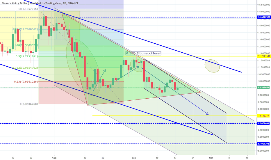 BNBUSD: Triangle about to break lower. Channel Down continuation on 1D.