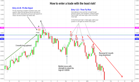 USDCHF: How to enter a trade at the right time!