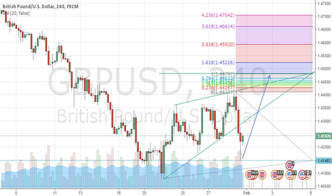 GBPUSD: GBPUSD 240 Buy opportunity