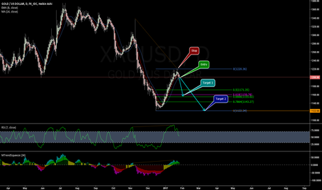 XAUUSD: Gold update - short