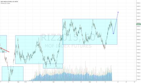 RIZ2015: РТС лонг