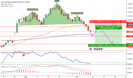 EURNZD: Short EURNZD Longterm Based on Weekly + 1D Charts for 400+ Pips!