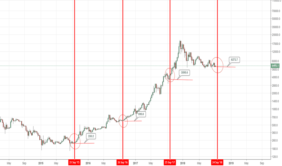 BTCUSD: End of September has been very bullish for Bitcoin in the past 4