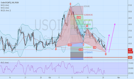 USOIL: usoil D bearish butterfly