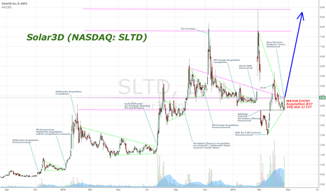 SLTD: Solar3D Major Breakout due to possible 3rd acquisition imminent