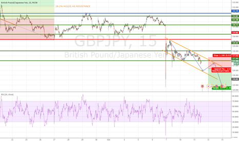 GBPJPY: First Markup on GBP/JPY
