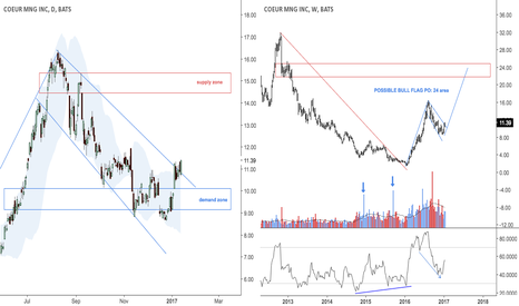 CDE: Possible break of bullish flag