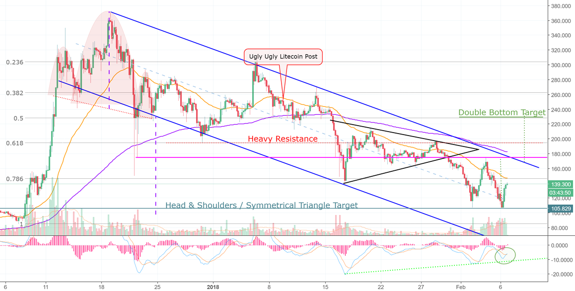 Magic Posts A Bullish Target?! LITECOIN!!! (LTC) =D