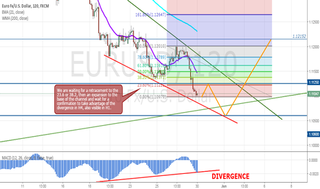 EURUSD: EURUSD with divergence