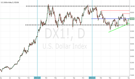 DX1!: Two Years of Sideways market!