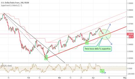 USDCHF: USDCHF: cosa farà in prossimità della trend line?