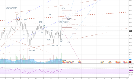 BTCUSD: Correction could be over