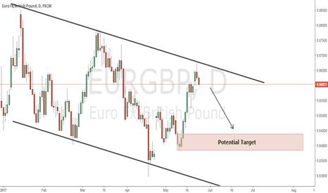 EURGBP: Sell Setup EurGbp