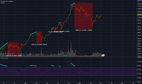 BTCUSD: Using Bearish RSI divergence to help spot tops in Bitcoin