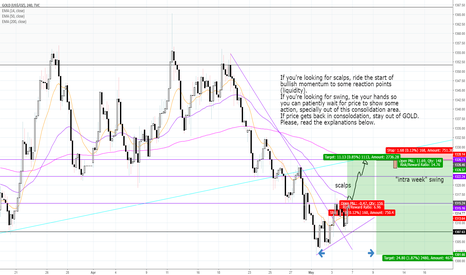 GOLD: XAUUSD (GOLD) - CONSOLIDATION RANGE - SCALP AND SWING IDEAS