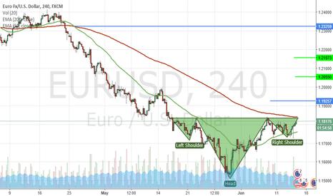 EURUSD: Possible H&S in EURUSD