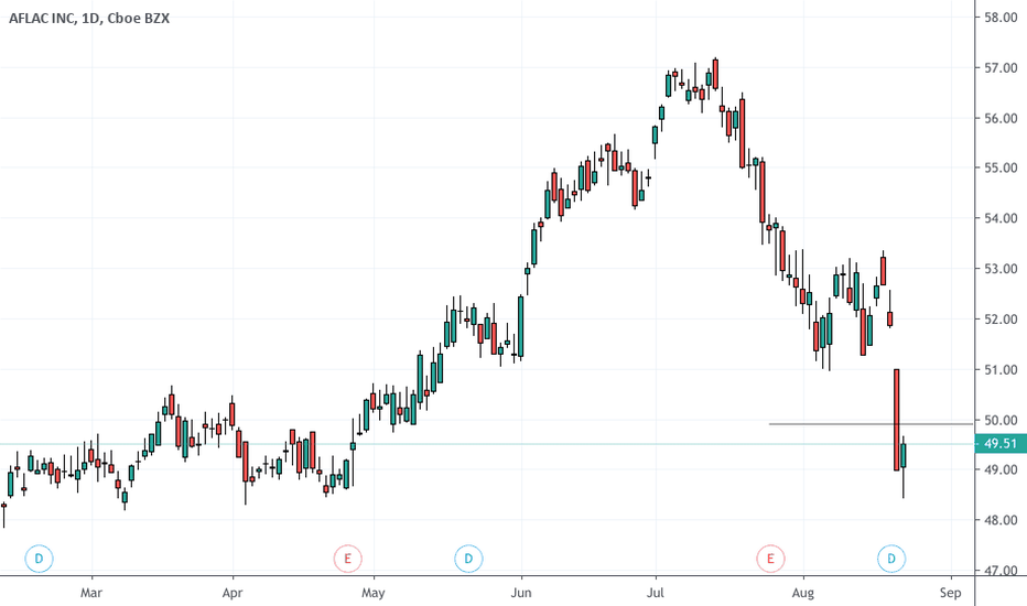 AFL Stock Price and Chart — NYSE:AFL — TradingView
