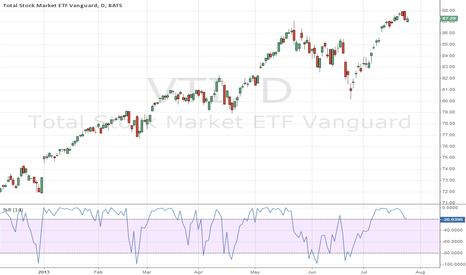 VTI: Total Stock Market