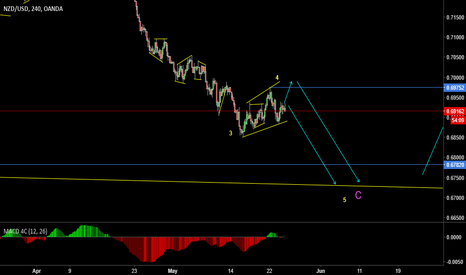NZDUSD: Final move of a bigger corrective structure (NZDUSD)