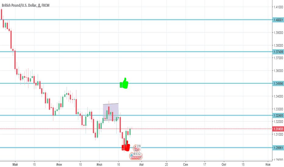 GBPUSD: GBP/USD Быки пытаются контратаковать