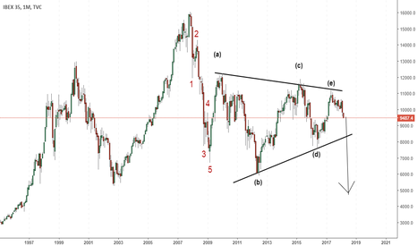 IBEX35: IBEX in wave C, expect a drop of at least 5300 points (CRASH)