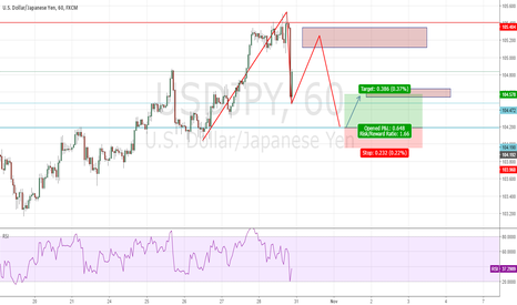 USDJPY: Gartley Watch