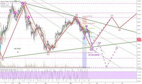 BTCUSD: BTC Triangle Wave ... pretty much confirmed.
