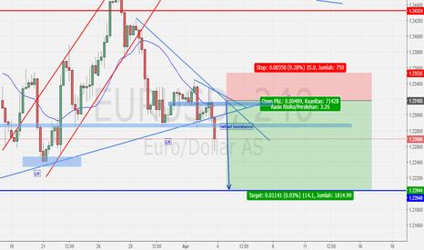EURUSD: EURUSD -outlook-