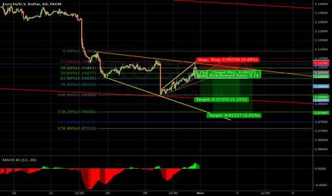 EURUSD: some nice sell setup for next days