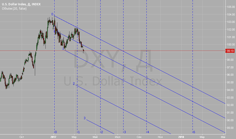 DXY: U.S. Dollar Index