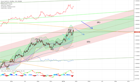 EURUSD: Euro in a ascendant channel
