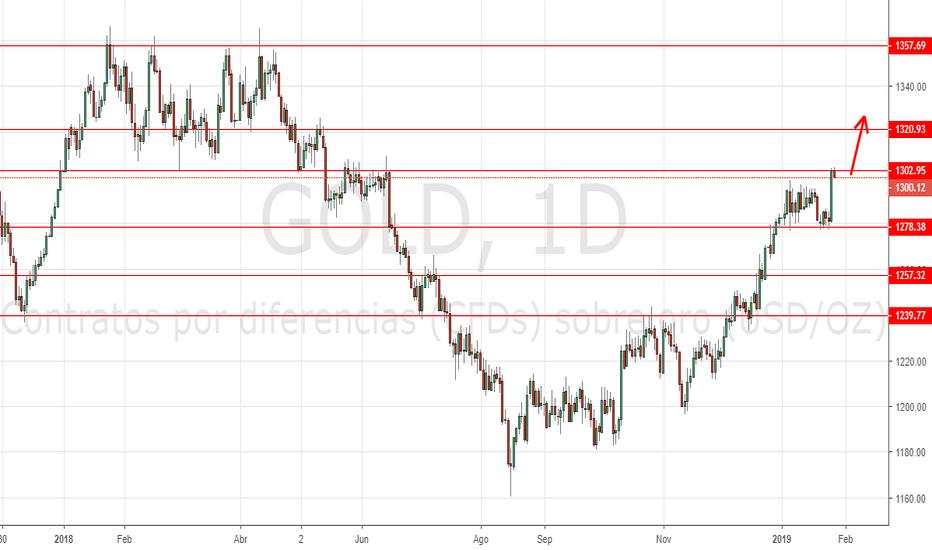 GOLD: El oro frente a una fuerte resistencia en 1300