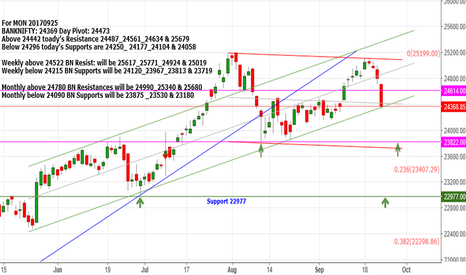 BANKNIFTY: BANKNIFTY:24369 Above 24442 Resistance 24487_24561_24634 & 25679