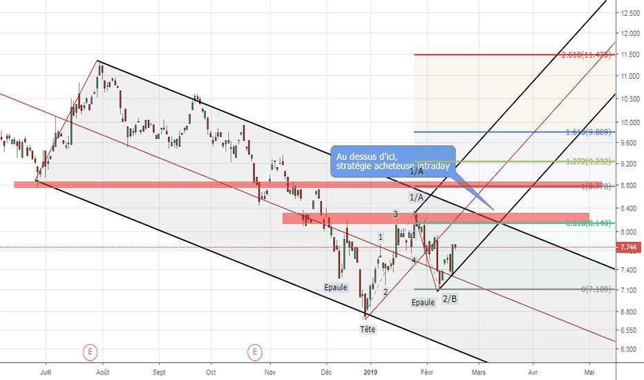 DBK: Deutsche Bank - Une épaule tête épaule inversée en formation