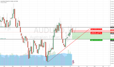 AUDUSD: AUDUSD TO THE DOWNSIDE