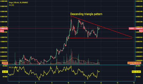 XVGBTC: XVG Verge Descending Triangle emerging. look for breakout.