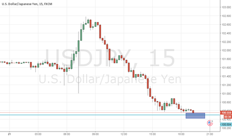 USDJPY: USD-JPY покупка 100.51