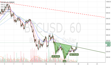 BTCUSD: Inverted H$S breakout