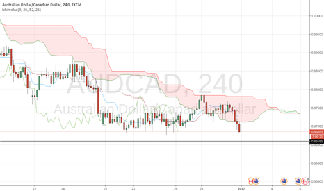 AUDCAD: Might be bearish if *full* actual 4-hour candle keeps under kumo