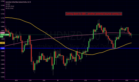 AUDNZD: trending down to S&R on the hourly.